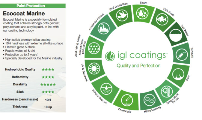 all the advantages of ecocoat marine