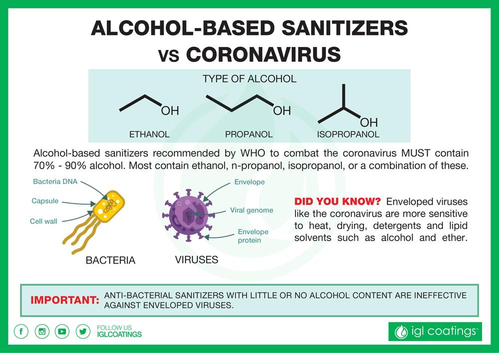 sanitizer alcohol based disable coronavirus